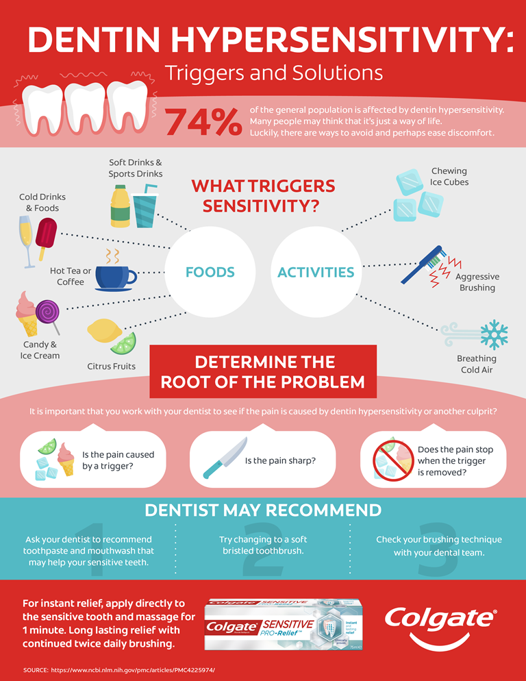 Infographic on dentin hypersensitivity